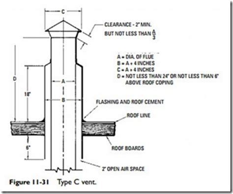 gas fireplace flue size hvac fan types hvac wiring diagram and circuit schematic