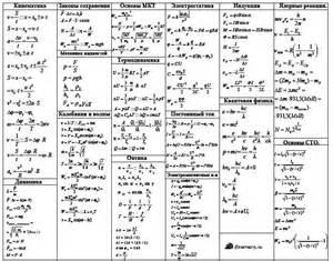 таблицы по физике для 9 класса