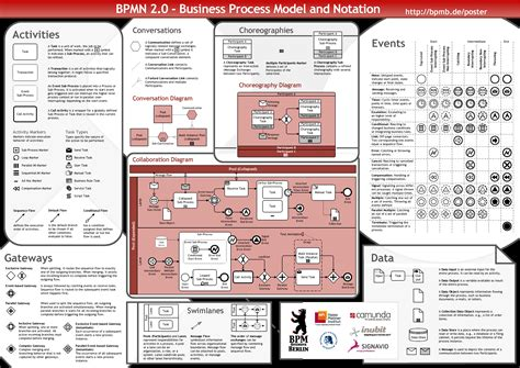 bpmn diagram symbols business process diagram with bpmn 2 0 bpmn 2 0 business
