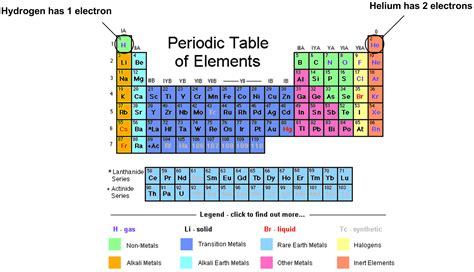 How To Find Electrons On Periodic Table by Molecule Of The Month Hydrogen Bench 21
