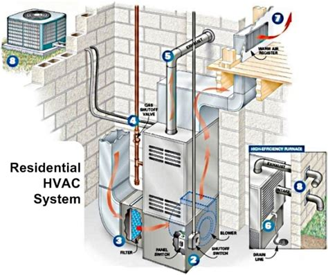 basic home hvac design how an hvac system works sevier county heat air