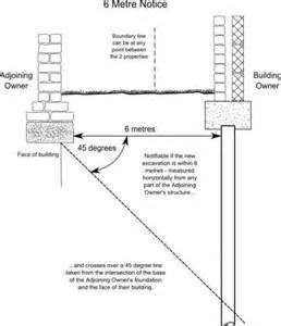 Loft Conversion Party Wall Agreement Template basements and the party wall act peter barry