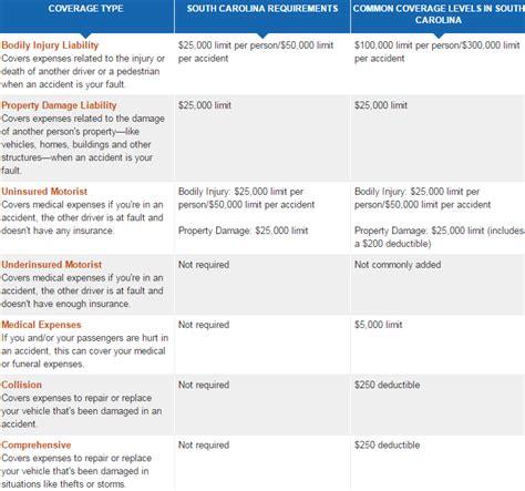car insurance   cheap car insurance in sc   Top 10 best