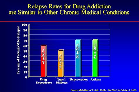 Detox And Relapse Rates by Principles Of Addiction Treatment What Works With