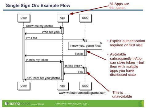 single sign on flow diagram day identity management with security