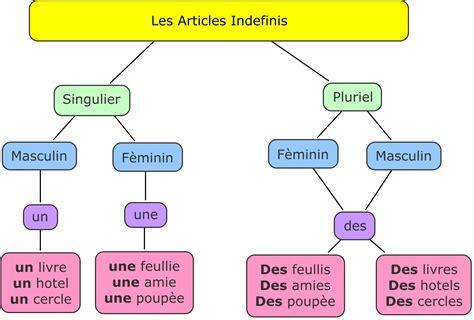 lettere di francese per l esame francese e non les articles ind 233 finis