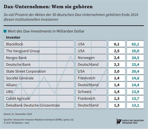 wem geh rt die deutsche bank die gr 246 223 ten dax investoren kommen aus dem ausland iwd de