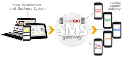 mobile sms gateway sms geteway