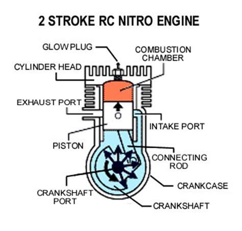 2 stroke engine diagram world of cars two stroke engine