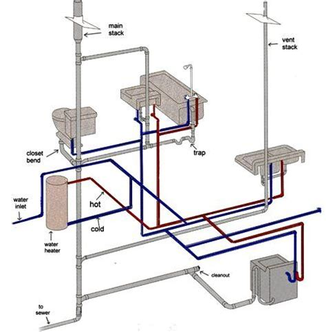 Vent Pipes For Plumbing by Best 25 Plumbing Vent Ideas On