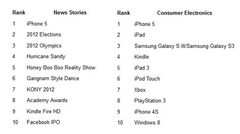 most searched thing on the apple iphone 5 is the most searched news story for