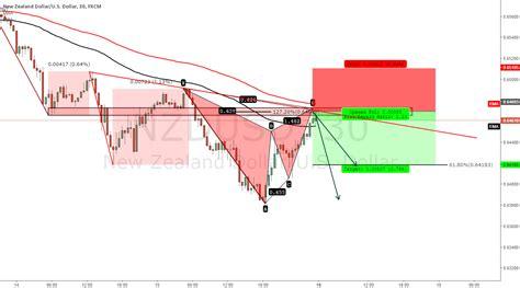 gartley pattern history nzd usd bearish bat pattern new zealand dollar u s