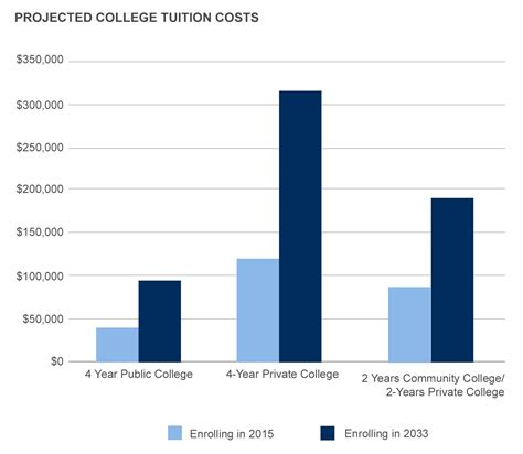 tuition fees at albright college including predicted saving vs borrowing