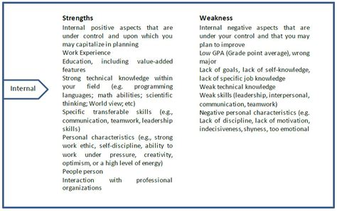 weakness list for what are your strengths