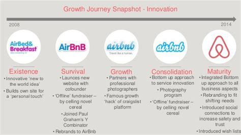 airbnb funding airbnb an entreprenuerial growth journey