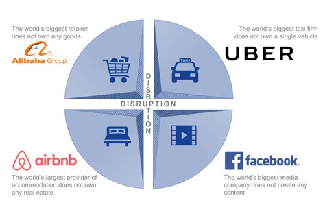 Media Industry Business Model disruptive business model development fostec company