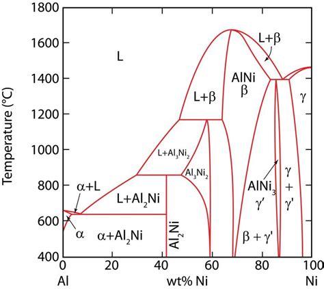 al ni phase diagram the al ni phase diagram showing the composition range of