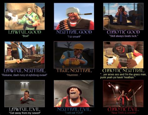 Alignment Meme - tf2 gmod monster alignment chart redone by