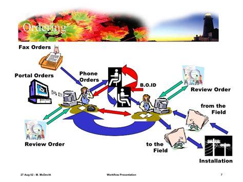 workflow presentation workflow presentation