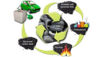 Electric Vehicles Battery Disposal Researchers Cannibalize Car Tires To Avert The Lithium