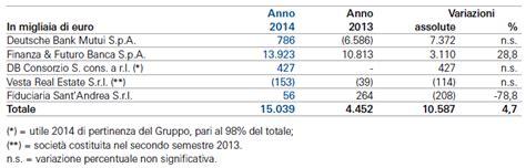 finanza e futuro spa finanza futuro tutti i numeri 2014 ai raggi x