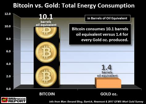 bitcoin vs gold bitcoin vs gold which one s a bubble how much energy