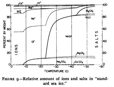 sodium sulfate phase diagram sodium sulfate phase diagram sodium free engine image
