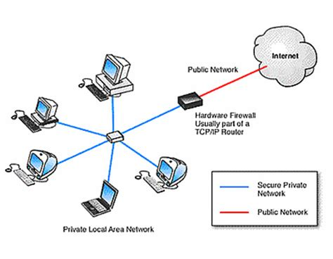 protecting  network firewall security  hardware