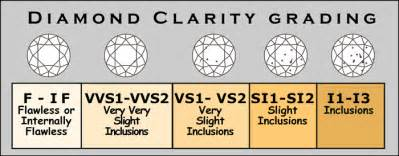 color clarity chart price of calculator color clarity carat