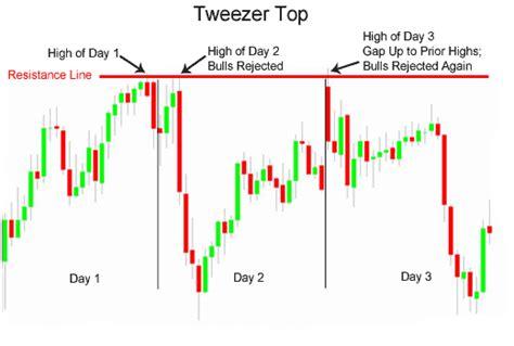 engulfing pattern adalah analisa prediksi tweezer tops and bottoms