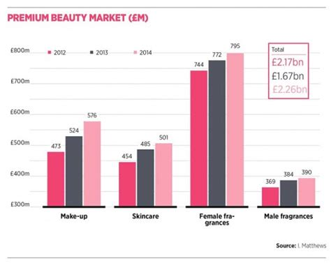 aesthetic clinic marketing in the digital age books is big business for britain raconteur net