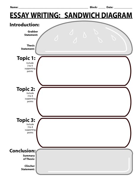 essay layout graphic design sandwich writing template essay writing sandwich diagram