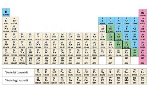 tavola atomica appunti di chimica generale ed inorganica per biologia
