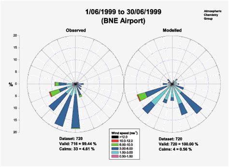 wind speed diagram originlab graphgallery