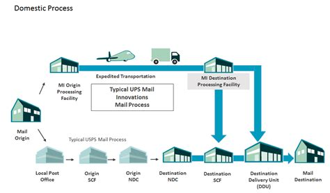 ups mail innovations services domestic