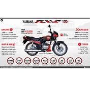 Quick Facts  Yamaha RXZ 135
