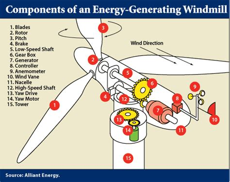 let it build plan easy to electric windmill science project