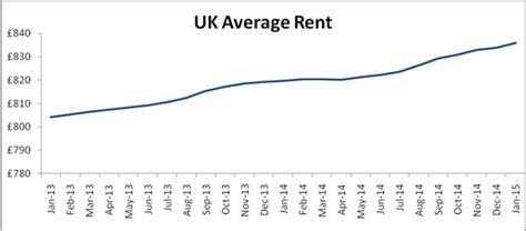 average rent in the uk lsl new rents shoot up nearly 3 in a month says countrywide