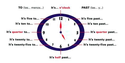 Imagenes Hora En Ingles | las horas en ingl 233 s como aprender ingl 233 s bien