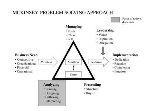test problem solving mckinsey problem solving test pst files