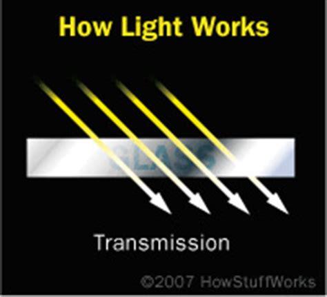 Light Transmission by Goddard Thinglink