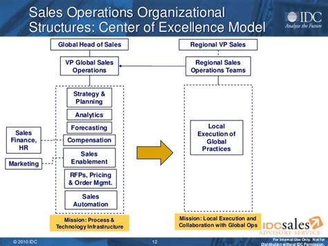 sle of organizational structure the next generation sales operations team