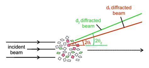 diffraction pattern en francais powder diffraction