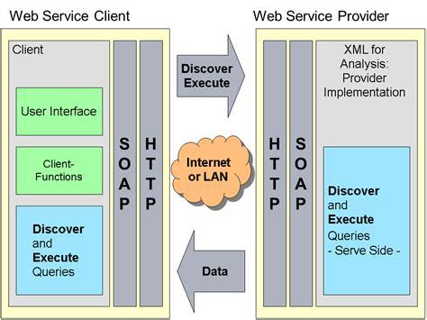 membuat web service dengan php nusoap web service en php con nusoap isaac robles garc 237 a