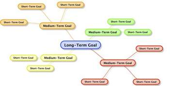 Long Term Career Objectives Examples Short Term Goals Quotes Like Success