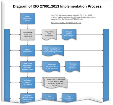Inside The Iso 27001 Documentation Toolkit Help Net Security Dpia Template Pdf