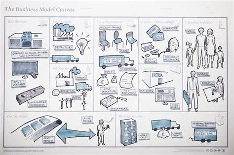 layout strategy of ikea business model ikea da science pinterest sun i am