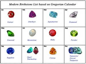Birthstones and months related keywords amp suggestions birthstones