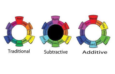 additive and subtractive color traditional vs subtractive vs additive color wheels