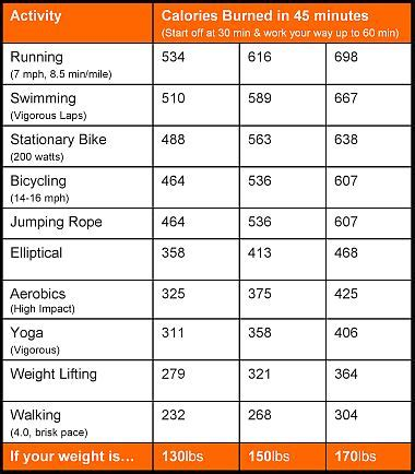 how many calories do i burn bench pressing ideas for getting into shape spring training how to burn
